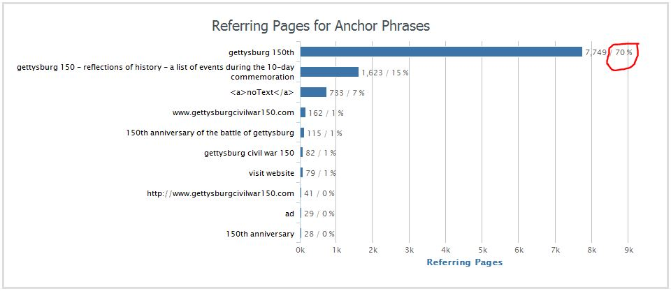 A chart showing anchor text for links to a website